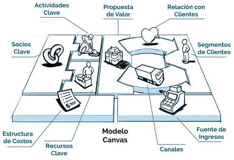 33-claves-para-crear-negocios-online-que-triunfan-canvas-negocio
